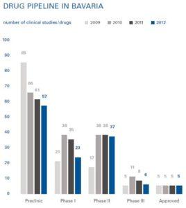 Drug Pipeline in Bavaria Quelle: BioM-Report