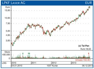LPKF Chart