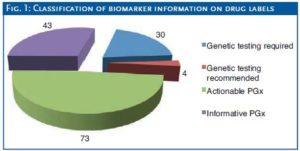 Biomarker_Info