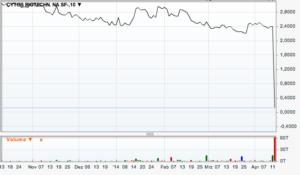 Chart-Cytos-AG-150414
