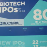 Biotech IPO Boom in den USA
