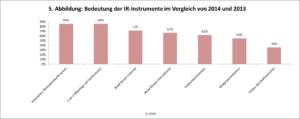 Bedeutung der IR Instrumente
