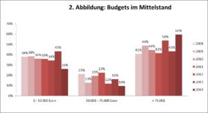 Budgets im Mittelstand