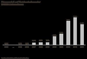 Frauenanteil auf Vorstandsebene der DAX30-Unternehmen. Quelle: Simon-Kucher & Partners