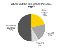 Globale IPOs nach Regionen verteilt. Quelle: EY