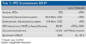 IPO Scoreboard