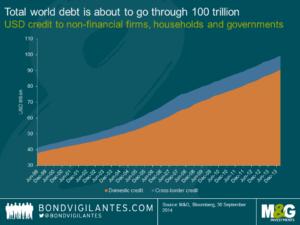 Schulden global