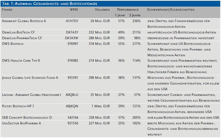 Auswahl Gesundheits- und Biotechfonds