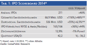 IPO Zahlen USA