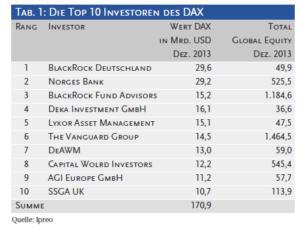 Die Top 10 Investoren des DAX
