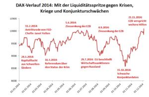DAX-Verlauf 2014: Mit der Liquiditätsspritze gegen Krisen, Kriege und Konjunkturschwächen