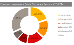 European Investement Grade Corporate Bonds YTD 2014