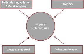 Aktuelle Herausforderungen für Pharmaunternehmen.