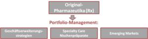 Erfolgsversprechende Strategien zur Diversifikation von forschenden Pharma-Unternehmen mit verschreibungspflichtigen Präparaten.