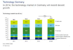 Wachstum des deutschen Technologie-Marktes