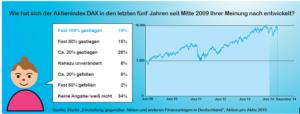 """DAX-Entwicklung wird unterschätzt. Quelle: Studie """"Einstellung gegenüber Aktien und anderen Finanzanlagen in Deutschland"""", Aktion pro Aktie 2015"""