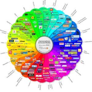 Es gibt eine Vielzahl von Social-Media-Diensten, aber auch anderen Web 2.0 Anwendungen, wie zum Beispiel Blogs, Vlogs, Wikis, Webforen, Social Bookmarking, RSS-Feeds, Chats, etc.