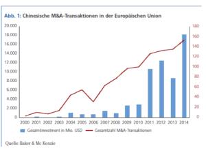 M&A-Transaktionen in der Europäischen Union