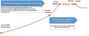 Mit strategischer Kommunikation zum Transaktionserfolg