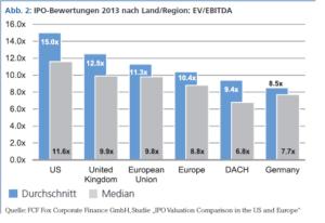 IPO-Bewertungen 2013 nach Land/Region: EV/EBITDA