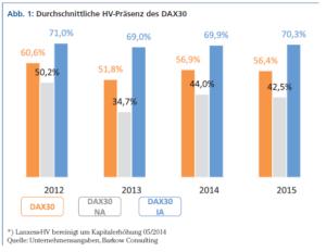 Durchschnittliche HV Präsenz des DAX 30