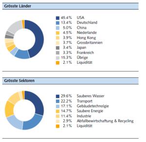 Vontobel-Cleantech Fonds nach Branchen und Länderaufteilung