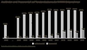 Ausländer- und Frauenanteil auf Vorstandsebene der DAX30-Unternehmen. Quelle: Simon-Kucher & Partners