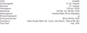 Steilmann IPO-Tabelle
