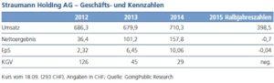 Geschäfts- und Kennzahlen, Straumann AG