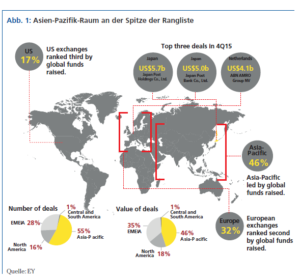 Asien-Pazifik-Raum an der Spitze der Rangliste. Quelle: EY