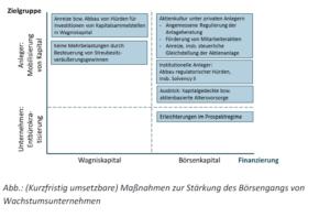 Maßnahmen zur Stärkung des Börsengangs von Wachstumsunternehmen. Quelle: DAI