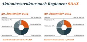 Aktionärsstruktur nach Regionen SDAX. Quelle: cometis/Ipreo