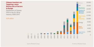 Chinesische Investoren bevorzugen einen diversifizierten Mix an Branchen in Europa.