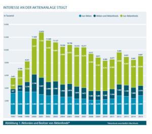 Aktionärszahlen 2015 gestiegen. Quelle: Deutsches Aktieninstitut (DAI)