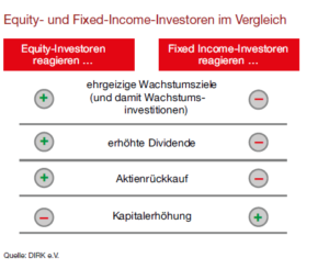 Equity und Fixed Income Investoren im Vergleich. Quelle: DIRK e.V.
