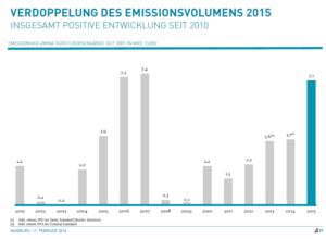 Deutlicher Zuwachs des Emissionsvolumens 2015. Quelle: Kirchhoff Consult.