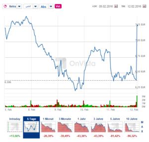 Performance der Commerzbank-Aktie in den vergangenen fünf Tagen. Quelle: OnVista.