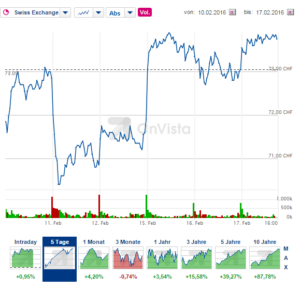 Der Kurs von Nestlé zeigt sich trotz unruhiger Märkte relativ stabil. Quelle: OnVista