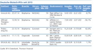 Deutsche Biotech IPOs seit 2013