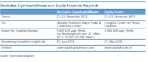 EKF und Equity Forum im Vergleich
