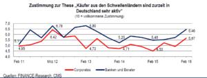 """Zustimmung zur These """"Käufer aus den Schwellenländern sind zurzeit in Deutschland sehr aktiv"""". Quelle: CMS, FINANCE-Research"""