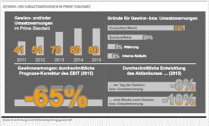 EY Gewinn und Umsatzwarnungen im Prime Standard. Quelle: Ernst & Young