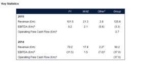 Finanzzahlen Williams Group