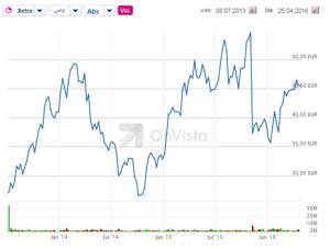 Aktienentwicklung der Osram-Aktie. Philips-Konkurrent Siemens hatte sich 2013 ebenfalls vom Licht-Geschäft getrennt. Quelle: OnVista