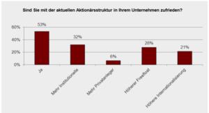Umfrage über die Zufriedenheit der Aktionärsstruktur unter 47 börsennotierten Unternehmen aus allen Börsensegmenten. Quelle: Cortent Kommunikation AG