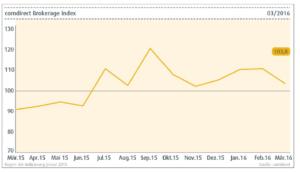 comdirect Brokerage Index März