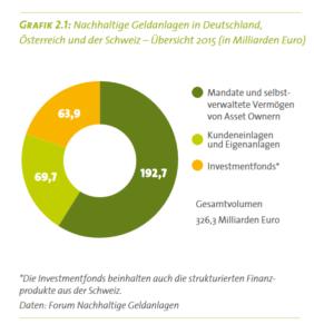 Nachhaltige Geldanlagen in Deutschland, Österreich und der Schweiz 2015. Quelle: FNG