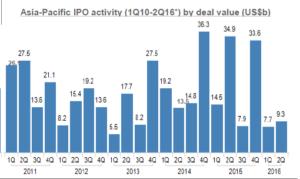 Asia-Pacific IPO Aktivität. Quelle: EY