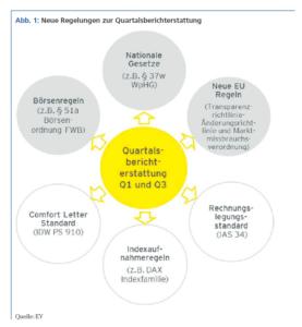 Abb. 1: Neue Regelungen zur Quartalsberichterstattung. Quelle: EY