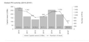 Globale IPO Aktivität 2010 bis 2016. Quelle: EY